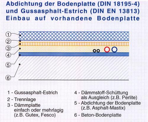 Dietmar Schroeder Gmbh Gussasphalt Abdichtung Frastechnik
